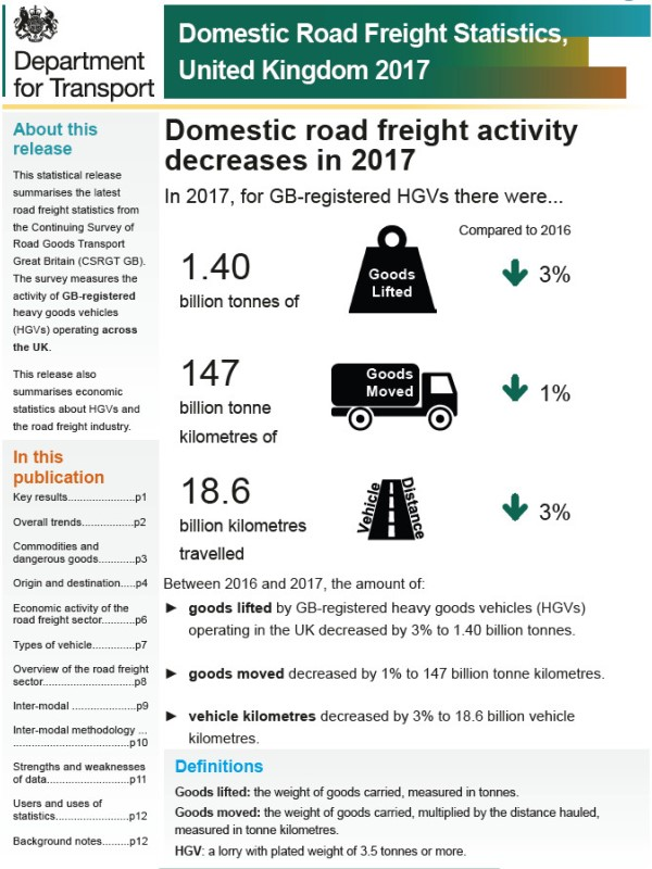 Domestic UK Freight Statistics Released For 2017